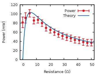 Battery data