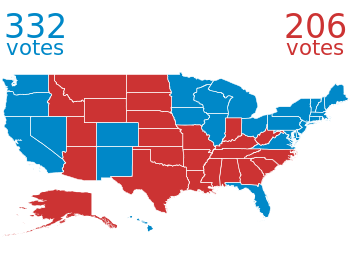 US states and election results Gnuplotting
