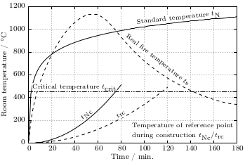 Epslatex gnuplotting fig 1 fire severity as given by the fire temperature over time for a real vs normalized fire click on the figure to see the original pdf version ccuart Image collections