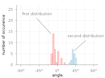 Histogram of angle data