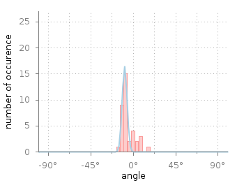 Histogram together with Gaussian fit of angle data
