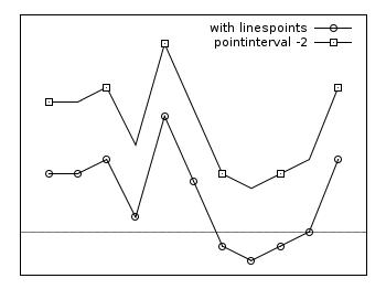 Linespoints