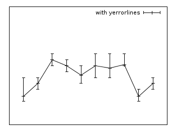 Yerrorlines