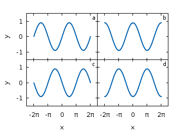 Multiplot – placing graphs next to each other « Gnuplotting