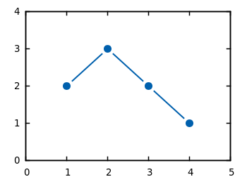linespoints « Gnuplotting