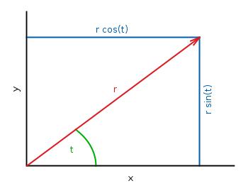 Parametric 2D plot