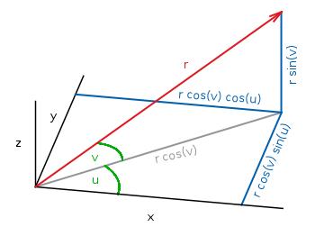Parametric 3D plot