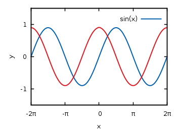 Plotting functions « Gnuplotting