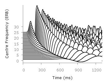Pseudo 3D plot
