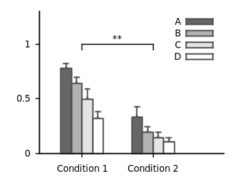 Boxplot with 4 boxes