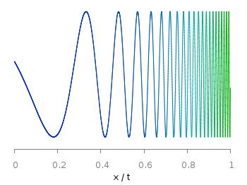 Logarithmic sweep