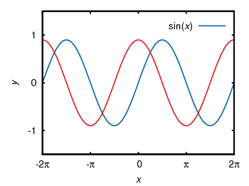 Sinusoid plotted using the postscript terminal